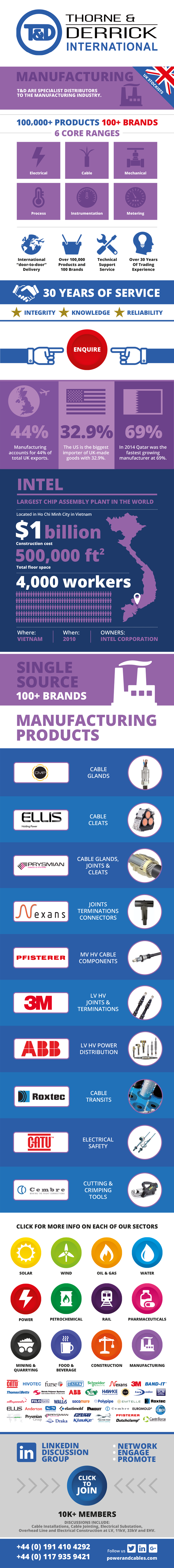 Manufacturing Infographic