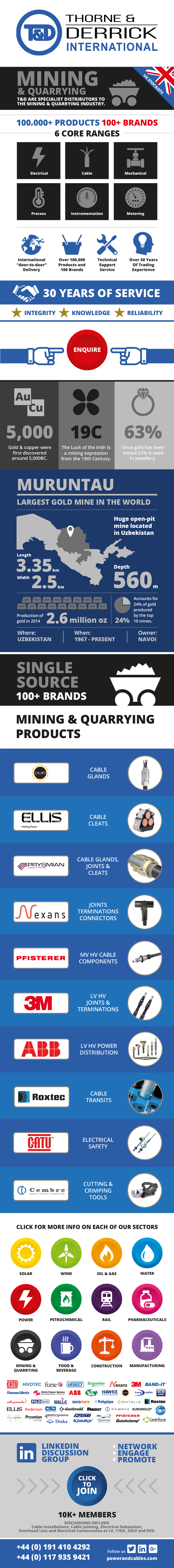 Mining Infographic