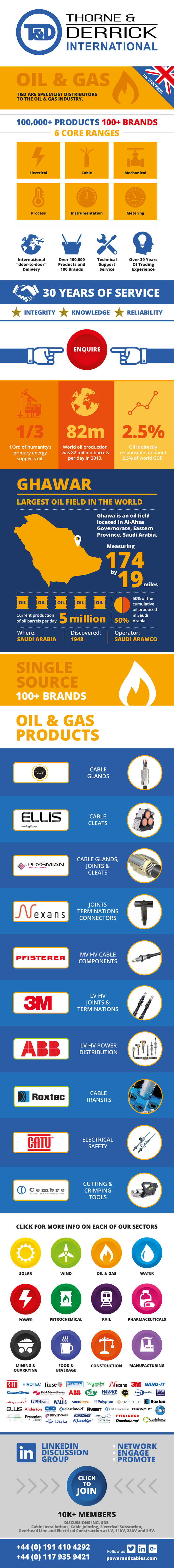 Oil & Gas Infographic
