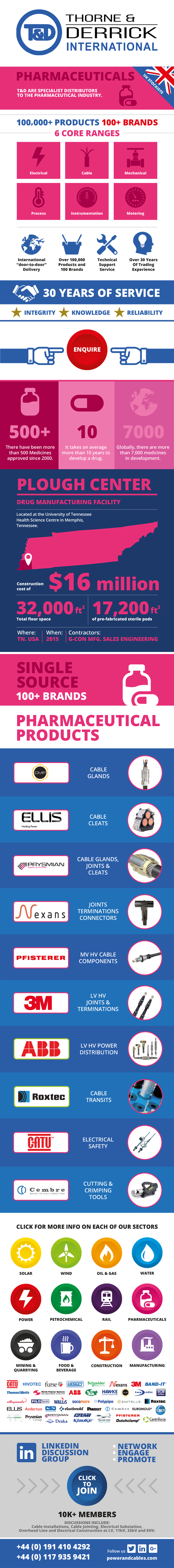 Pharmaceuticals Infographic