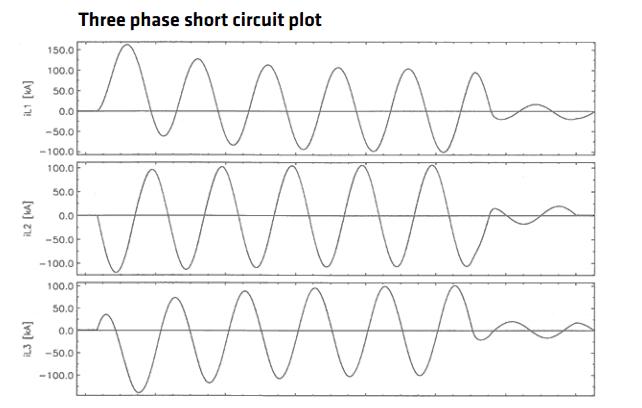 Trefoil Cable Cleats - Short Circuit Current Ratings