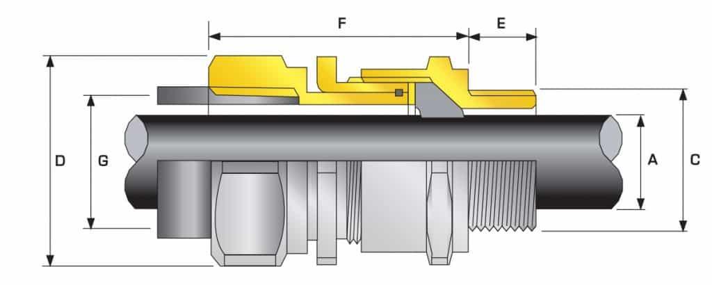 A2RC Cable Glands CMP