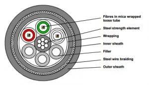 Fire Resistant Optical Fibre Cable, QFCI-I/O/RM-JM/-, F1