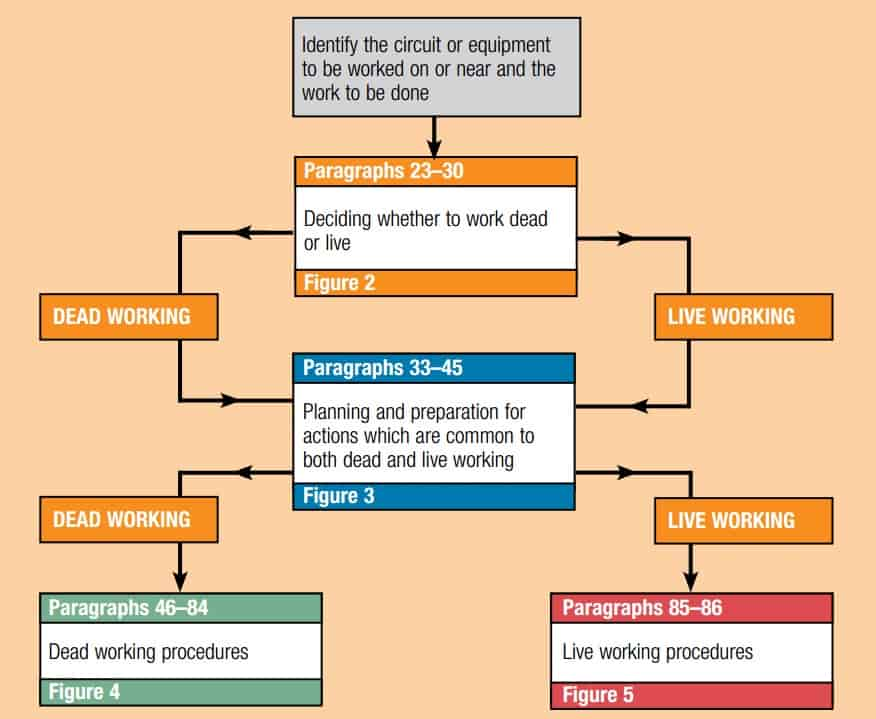 Selection chart for assessing safe working practices