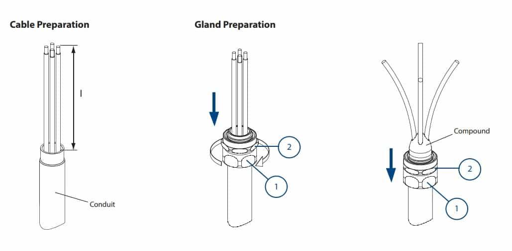 Hawke CSB 656N Cable & Gland Preparation