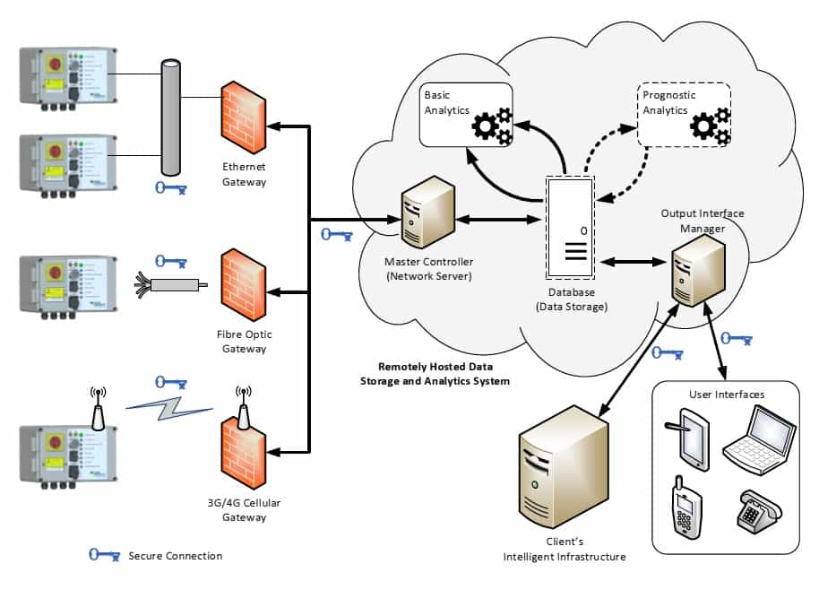 Data Storage & Analytics System