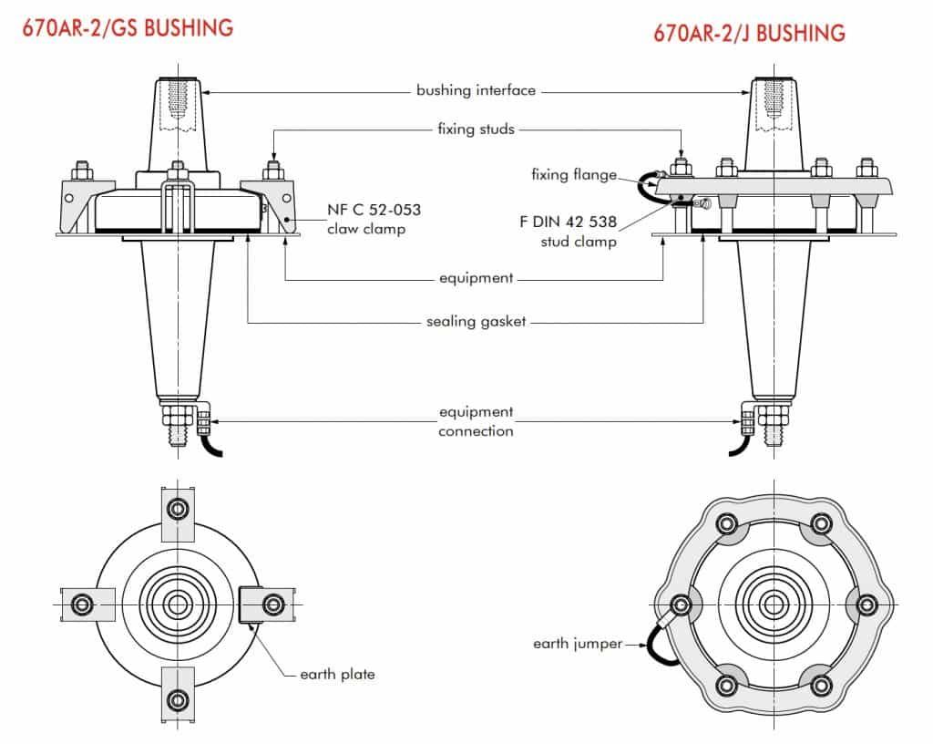 Euromold 670AR-2 Fixing For Equipment Bushings
