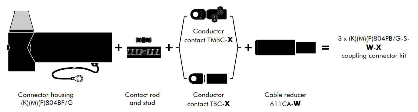 Kit Contents for Euromold 804PB Connectors