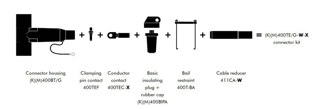 Kit Contents for Euromold 400TE Connectors
