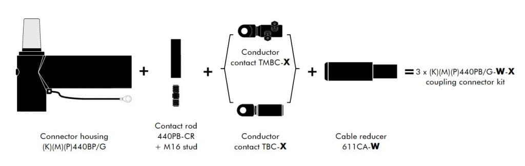 Kit Contents for Euromold 440PB Connectors