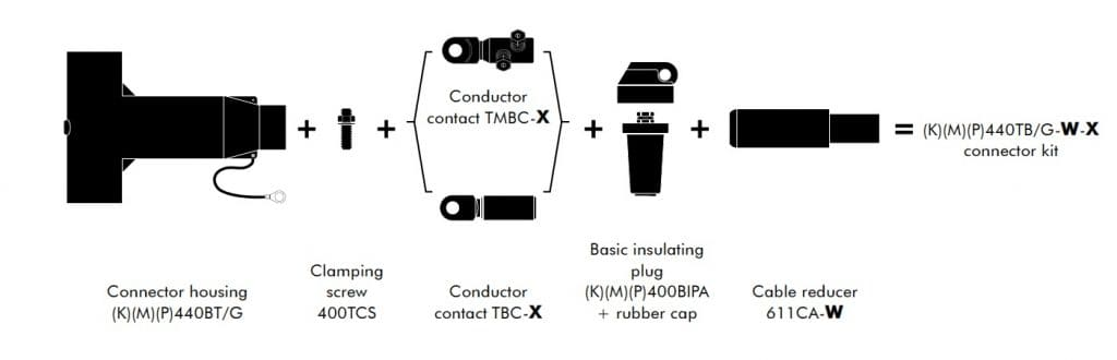 Kit Contents for Euromold 440TB Connectors