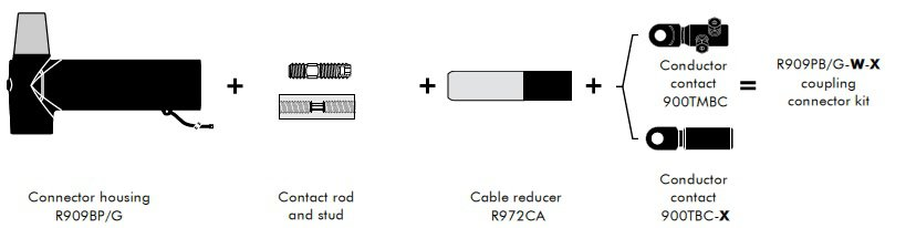 Kit Contents for Euromold R909PB/G Connectors