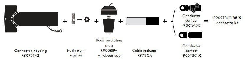Kit Contents for Euromold R909TB/G Connectors