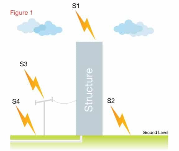 Design of Structural Lightning Protection