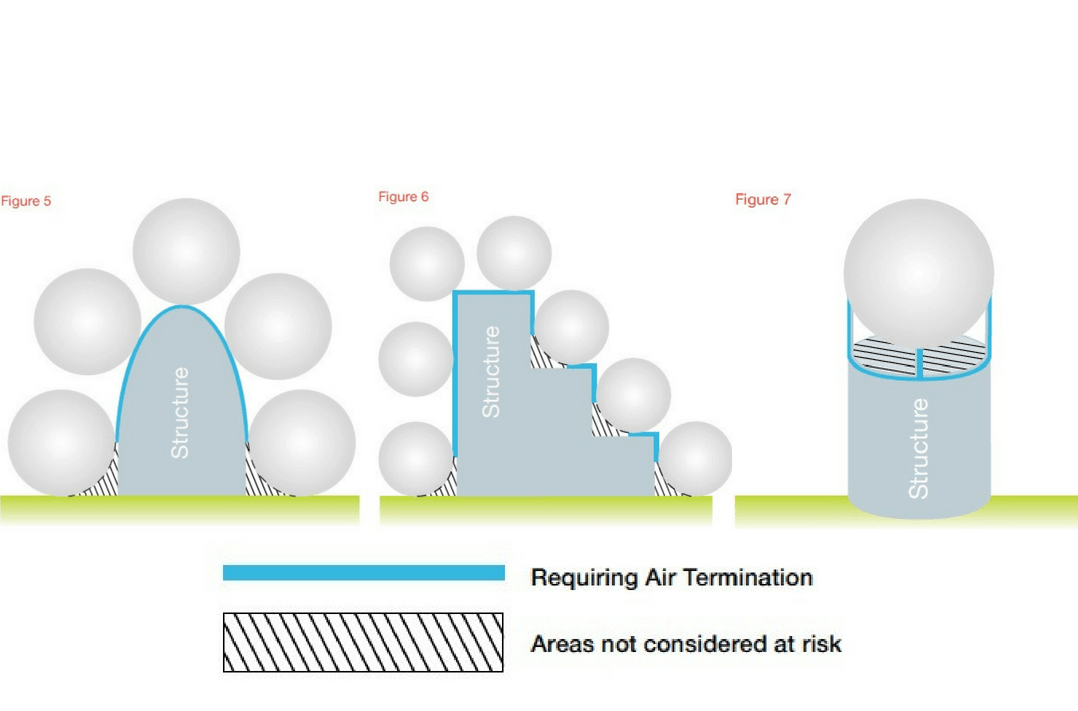 Examples of the air termination system using the rolling sphere technique