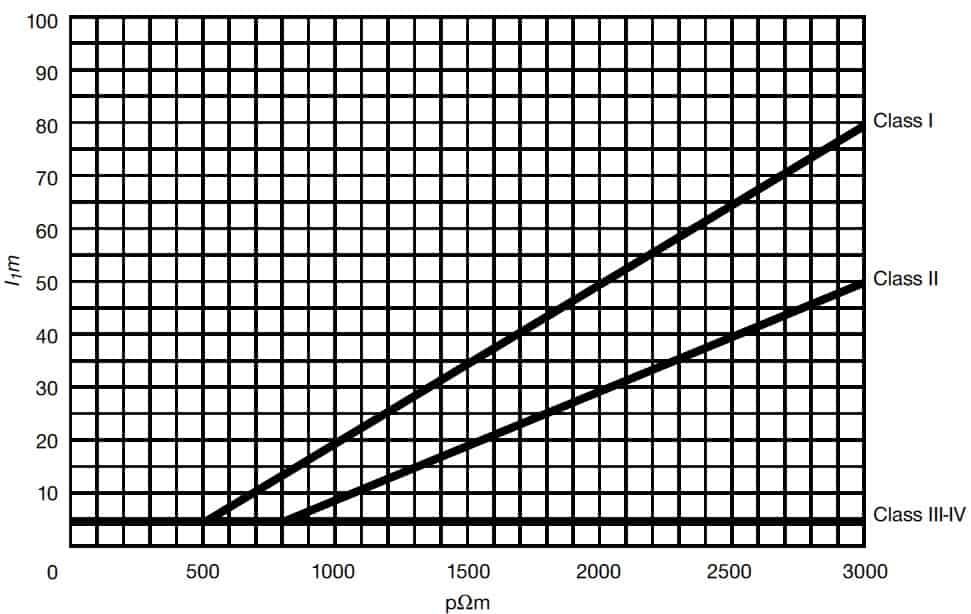 Minimum length l¹ of each earth electrode according to class of LPS