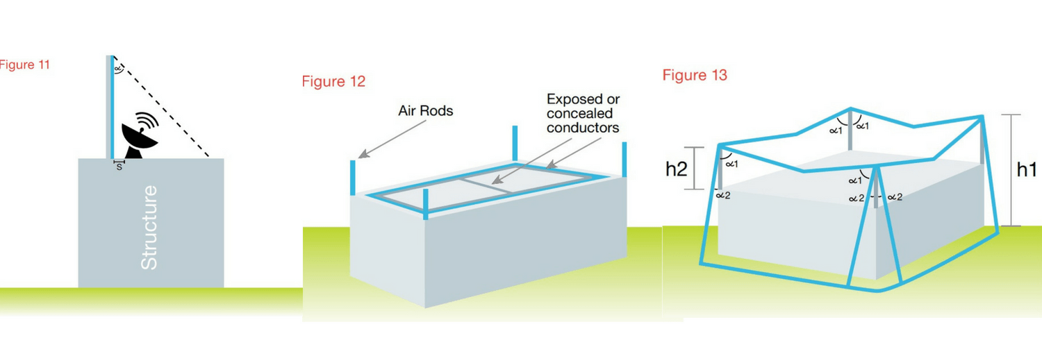 Protective angle design to protect free standing equipment on the roof of a building