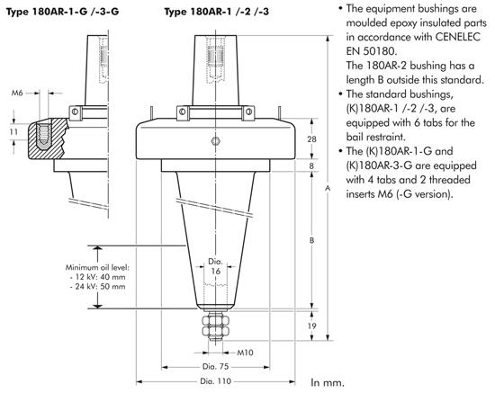 180AR-1/2/3 Nexans Euromold - Interface A - Equipment Bushing