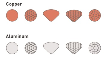 Copper & Aluminium Conductors