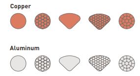 Copper Aluminium Connectors