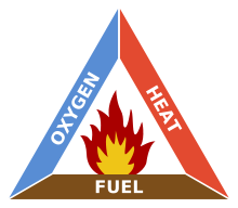 Ignition Triangle
