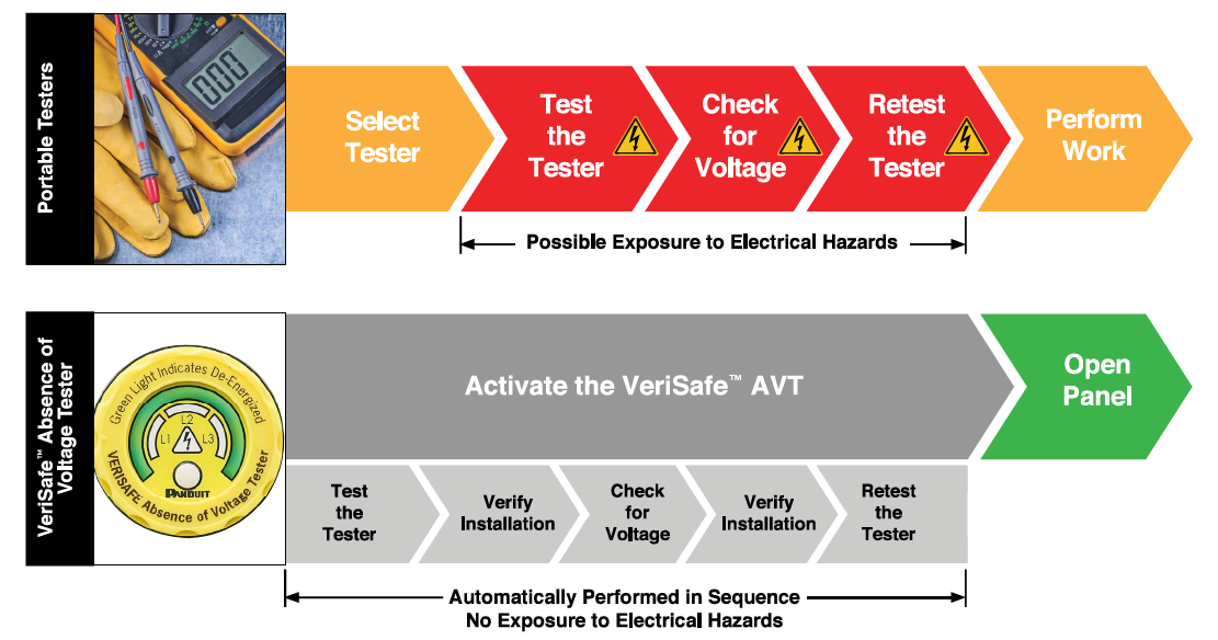 Figure 3 Comparison of the VeriSafe AVT and portable device testing methods