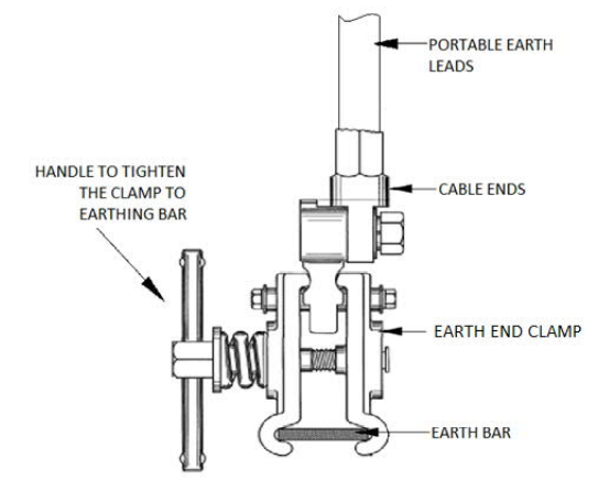 Earth End Clamp For Application Earthing Bar