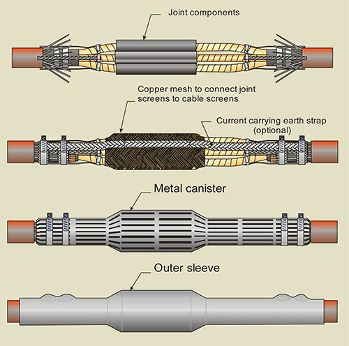 Medium Voltage Cable Joints An Overview Nexans Medium Voltage
