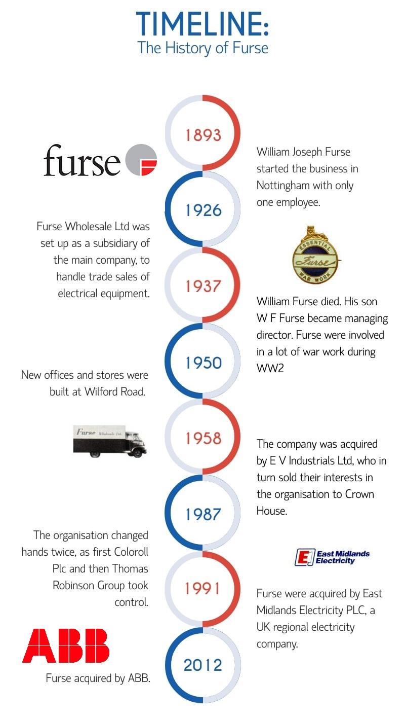 furse timeline