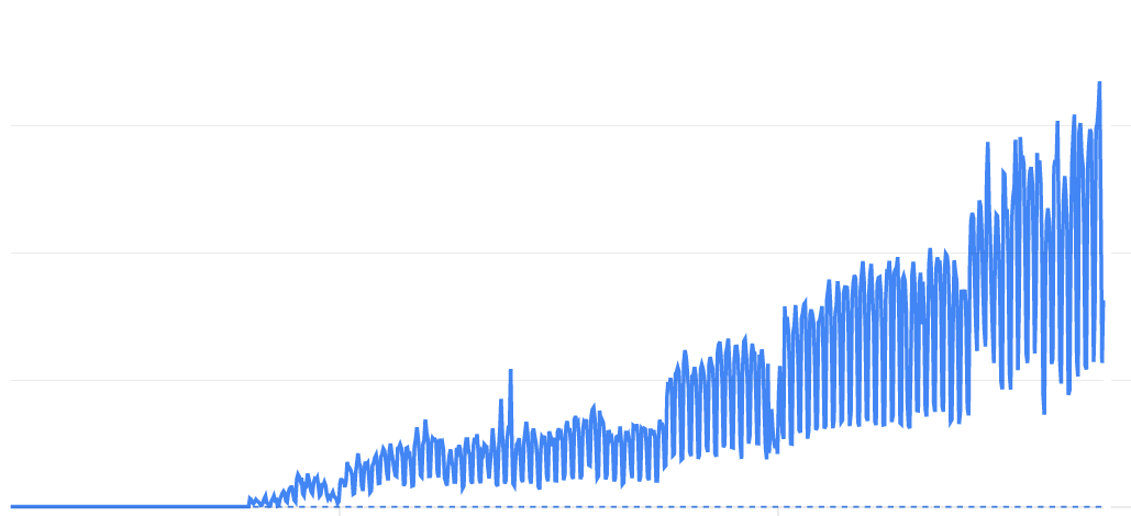 Google Analytics Curve For Power & Cables Since Launch
