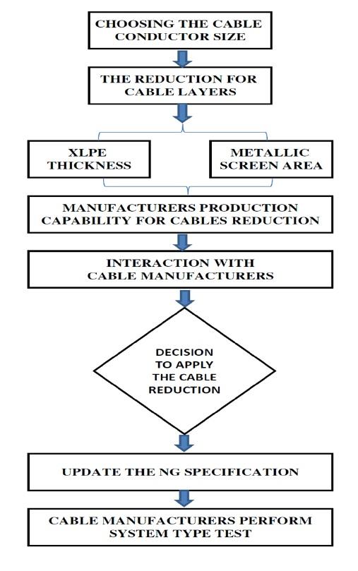 Hv High Voltage Cables Standardization Of Hv Cables Design