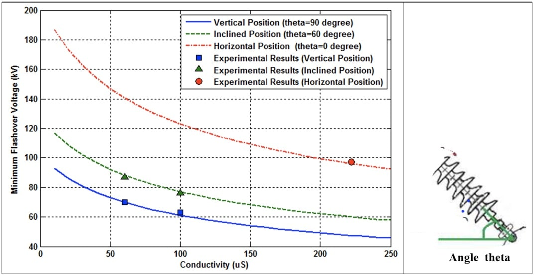 Fig. 18. Simulation and experimental results of VMF for string in vertical, inclined and horizontal positions.