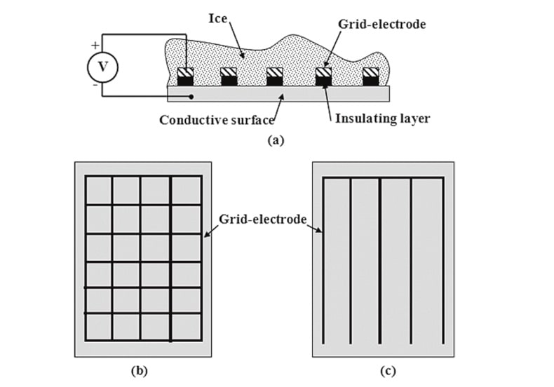 Fig. 2: Principle of generation of ice electrolysis by application of a DC Voltage, US Patent 6027075, reproduced and published in ref. [10] by permission of Victor F. Petrenko.