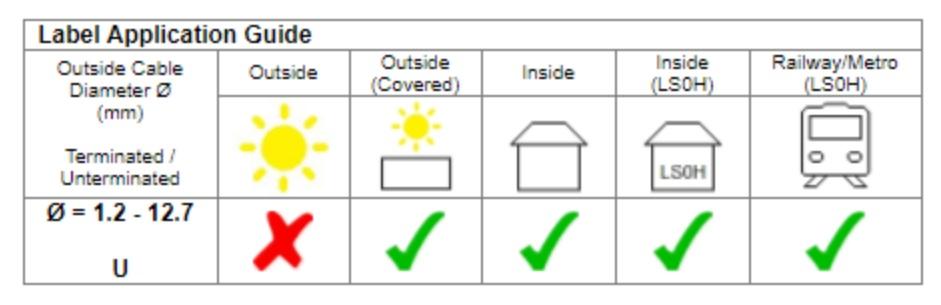 Low Smoke Zero Halogen LSZH Ladder Heatshrink - Silver Fox Legend -Label Application Guide