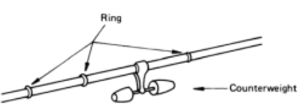 Fig.16: Combination of rings and counterweights for reduction of wet snow accretion on conductors.