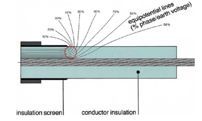 Figure 54 – Electrical equipotential lines indicating strong electric field at the screen edge