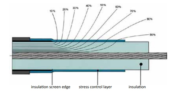 Figure 56 – Control of stress by a material layer with special electrical impedance characteristics
