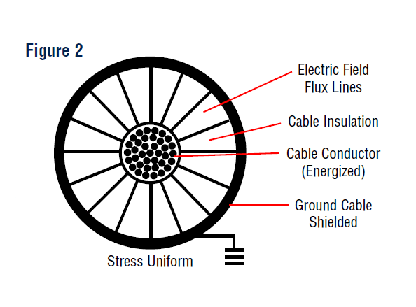 HV Electrical Stress Cable Joints