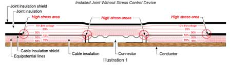 HV Electrical Stress Cable Joints Terminations