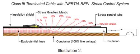 Jointing Cables