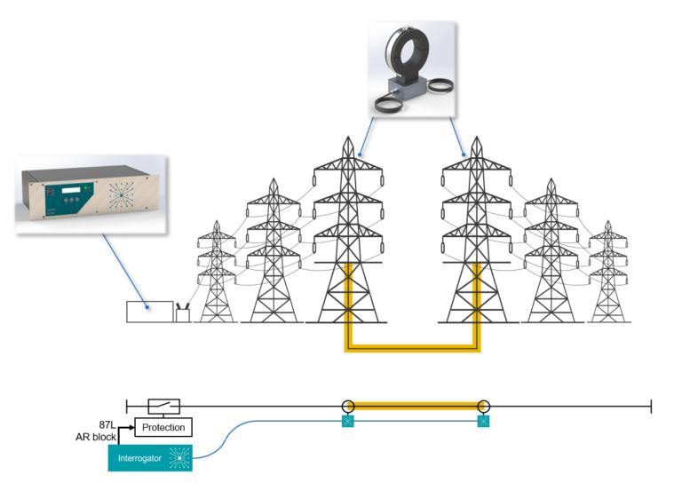 Cable Fault Detection