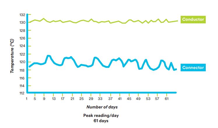 Figure 1: Temperature profile for a 15 kV splice configuration